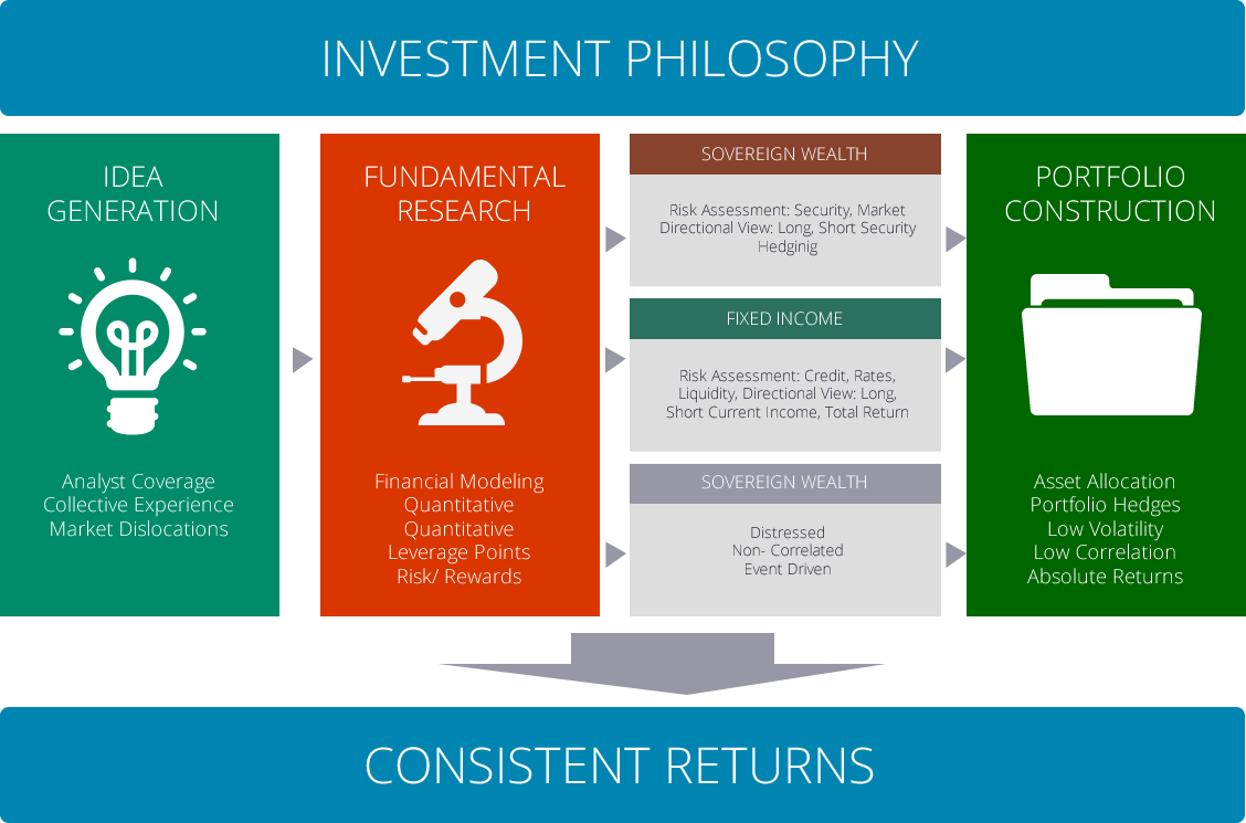 secura investments fund investment philosophy Investment philosophy to subscribe for shares in any funds historical results of any investments do not necessarily indicate future performance.